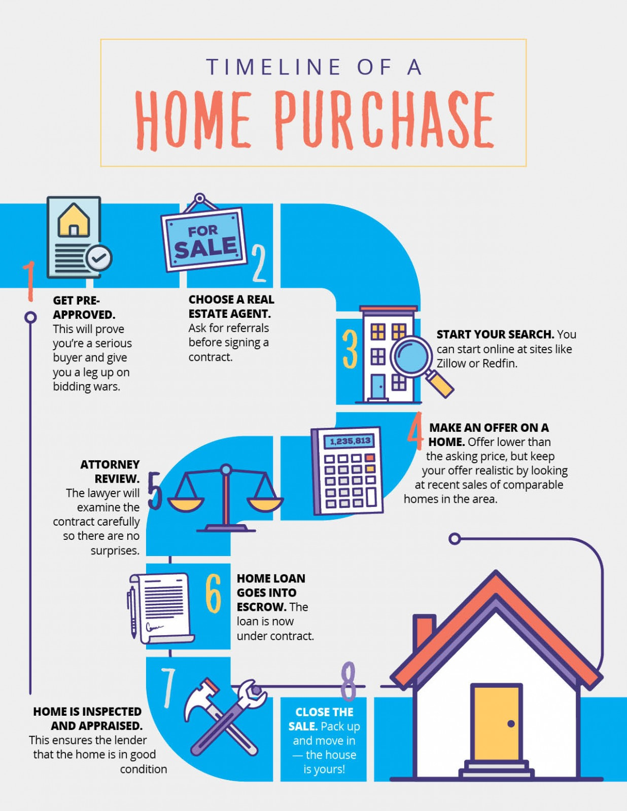 Timeline of A Home Purchase